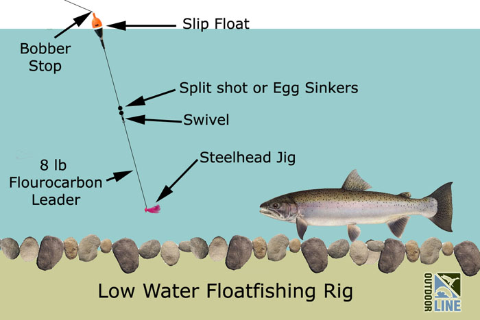 rigging a slip float for low water winter steelhead the