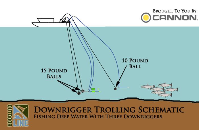 Outdoor Line schematic that shows how to fish deep water with three Cannon downriggers